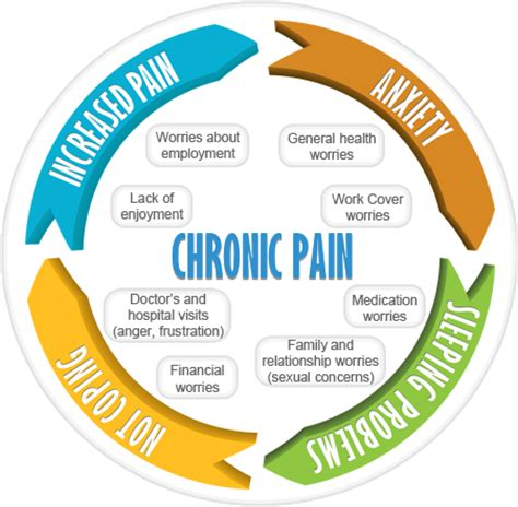 Managing chronic conditions term paper
